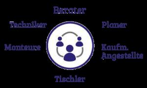 leistungen-team-grafik